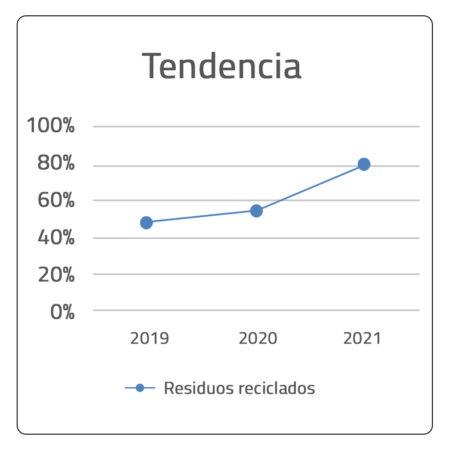 Cuadro 1 - Tendencia